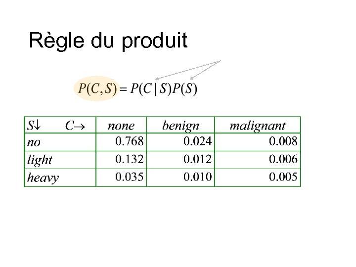 Règle du produit