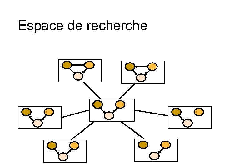 Espace de recherche