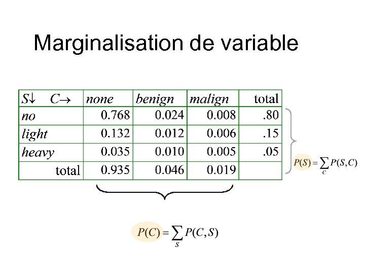 Marginalisation de variable