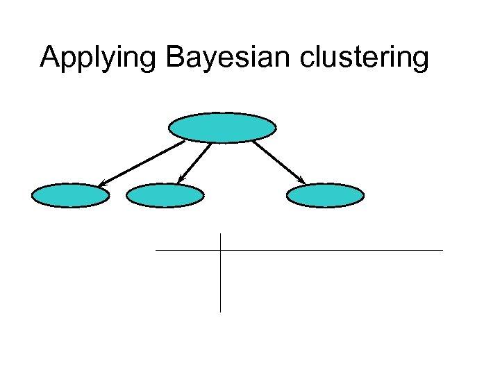 Applying Bayesian clustering