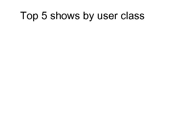Top 5 shows by user class