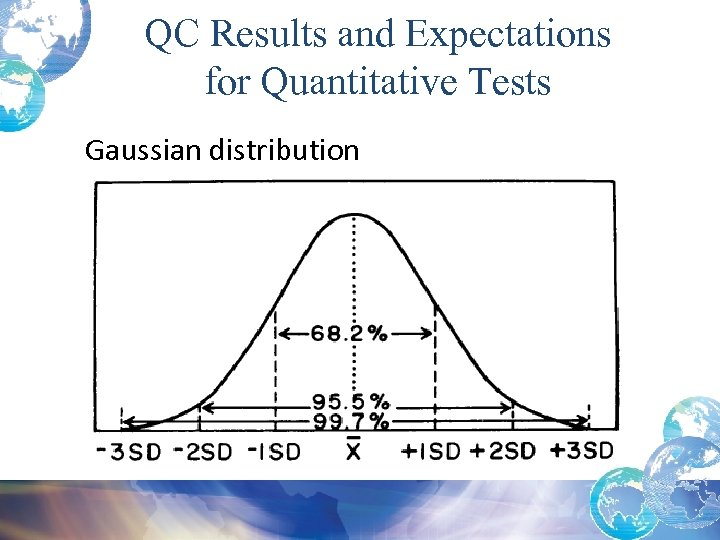 QC Results and Expectations for Quantitative Tests Gaussian distribution