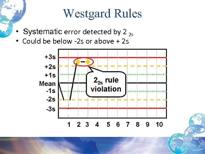 Westgard Rules • Systematic error detected by 2 2 s • Could be below