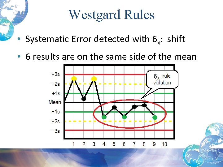 Westgard Rules • Systematic Error detected with 6 x: shift • 6 results are