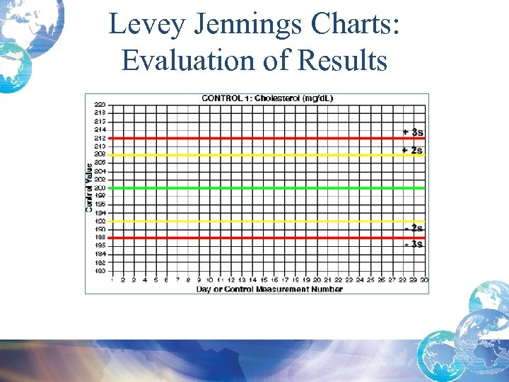 Levey Jennings Charts: Evaluation of Results