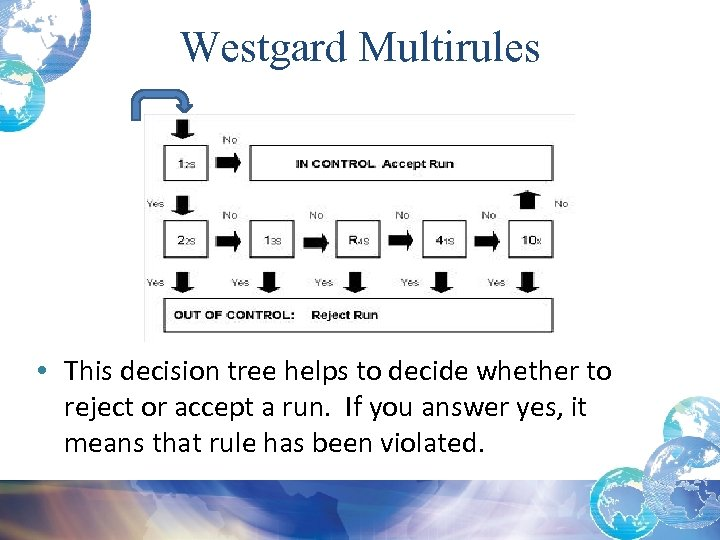 Westgard Multirules • This decision tree helps to decide whether to reject or accept