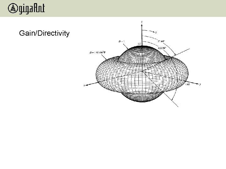 Gain/Directivity
