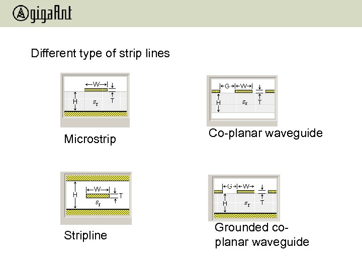 Different type of strip lines Microstrip Stripline Co-planar waveguide Grounded coplanar waveguide