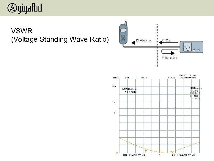 VSWR (Voltage Standing Wave Ratio)
