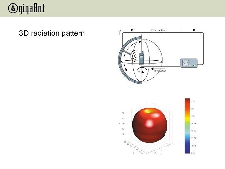 3 D radiation pattern