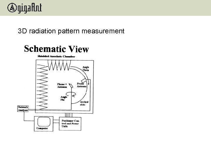 3 D radiation pattern measurement