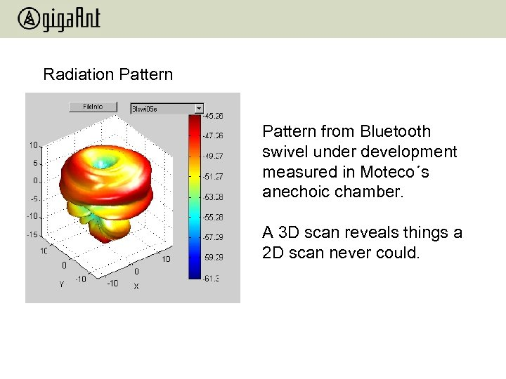 Radiation Pattern from Bluetooth swivel under development measured in Moteco´s anechoic chamber. A 3