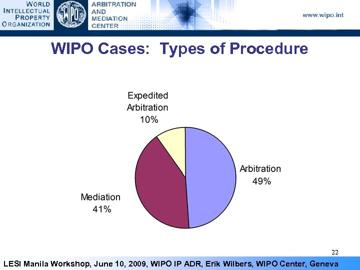 WIPO Cases: Types of Procedure 22 LESI Manila Workshop, June 10, 2009, WIPO IP