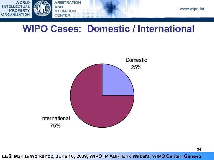WIPO Cases: Domestic / International 24 LESI Manila Workshop, June 10, 2009, WIPO IP