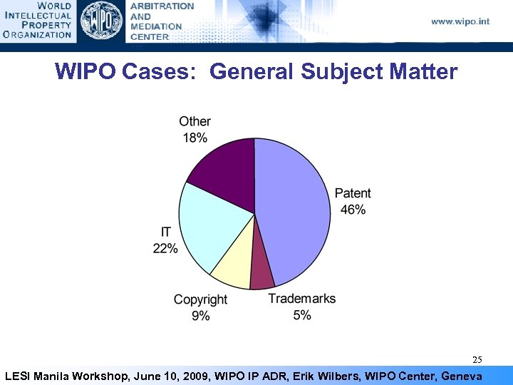 WIPO Cases: General Subject Matter 25 LESI Manila Workshop, June 10, 2009, WIPO IP