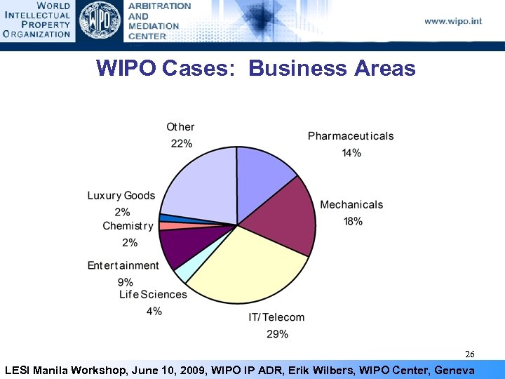 WIPO Cases: Business Areas 26 LESI Manila Workshop, June 10, 2009, WIPO IP ADR,