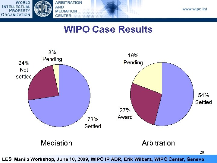 WIPO Case Results Mediation Arbitration 28 LESI Manila Workshop, June 10, 2009, WIPO IP