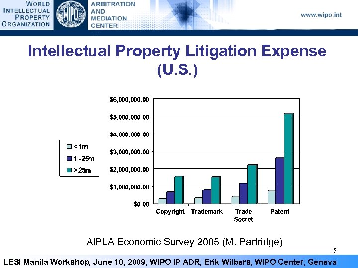 Intellectual Property Litigation Expense (U. S. ) AIPLA Economic Survey 2005 (M. Partridge) 5