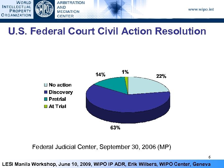 U. S. Federal Court Civil Action Resolution Federal Judicial Center, September 30, 2006 (MP)