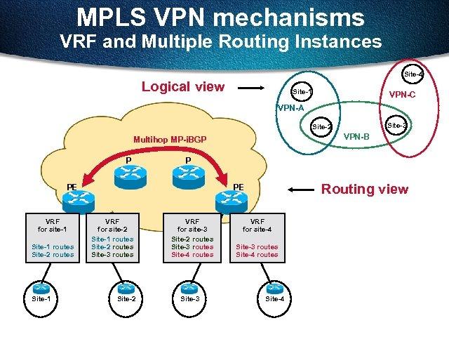 MPLS VPN mechanisms VRF and Multiple Routing Instances Site-4 Logical view Site-1 VPN-C VPN-A