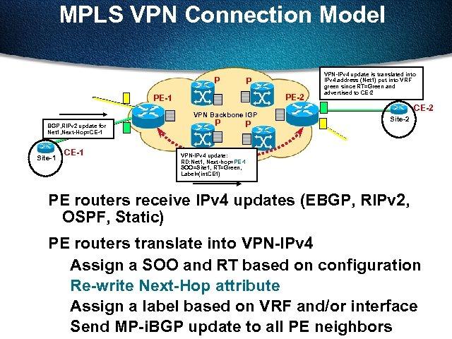 MPLS VPN Connection Model P P PE-2 PE-1 VPN Backbone IGP BGP, RIPv 2