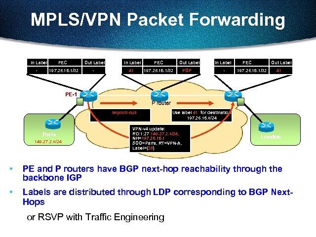 MPLS/VPN Packet Forwarding In Label - FEC 197. 26. 15. 1/32 Out Label -