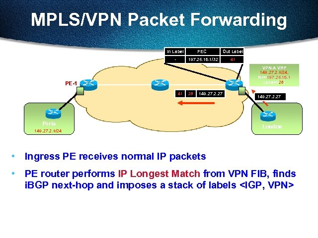 MPLS/VPN Packet Forwarding In Label FEC Out Label - 197. 26. 15. 1/32 41