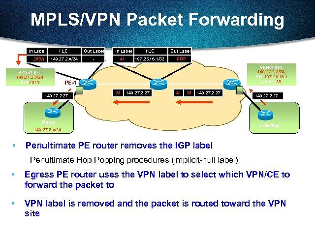 MPLS/VPN Packet Forwarding In Label 28(V) FEC Out Label In Label FEC Out Label