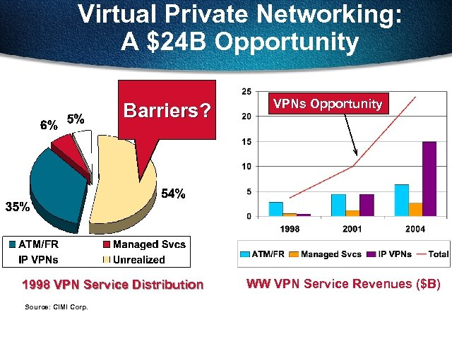 Virtual Private Networking: A $24 B Opportunity Barriers? 1998 VPN Service Distribution Source: CIMI