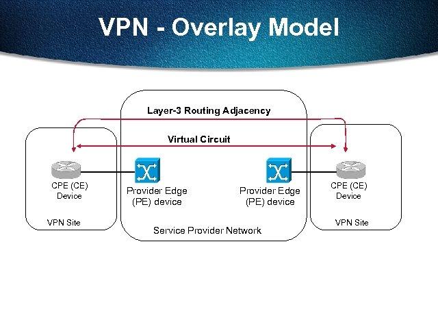 VPN - Overlay Model Layer-3 Routing Adjacency Virtual Circuit CPE (CE) Device VPN Site