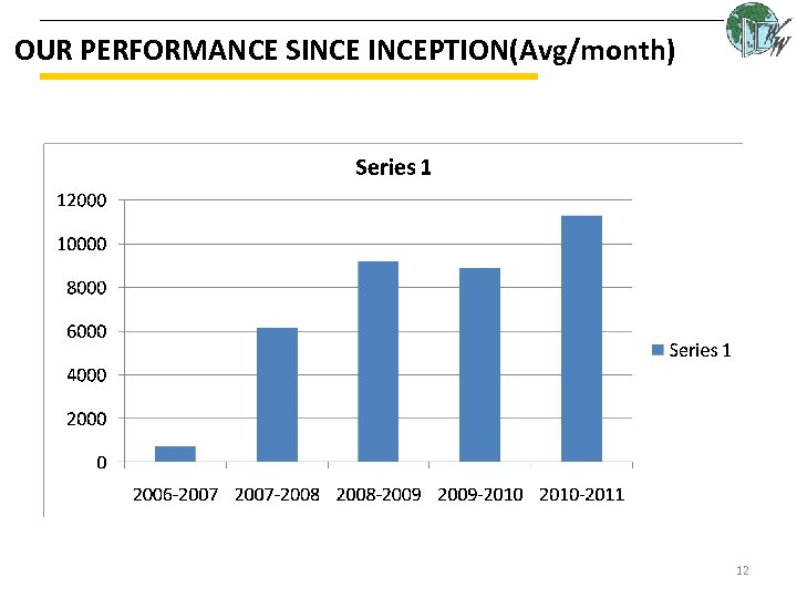 OUR PERFORMANCE SINCEPTION(Avg/month) 12