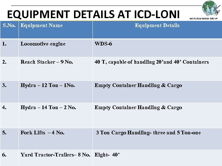 EQUIPMENT DETAILS AT ICD-LONI S. No. Equipment Name WORLDS WINDOW GROUP Equipment Details 1.