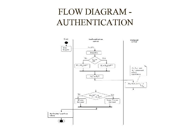 FLOW DIAGRAM AUTHENTICATION