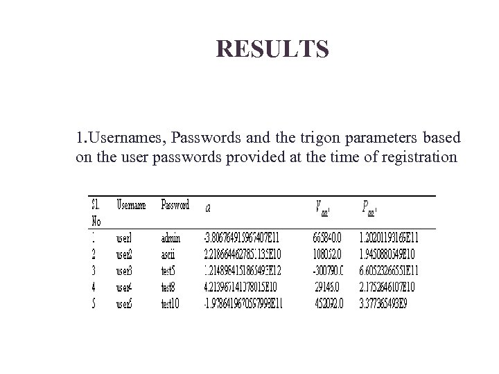 RESULTS 1. Usernames, Passwords and the trigon parameters based on the user passwords provided
