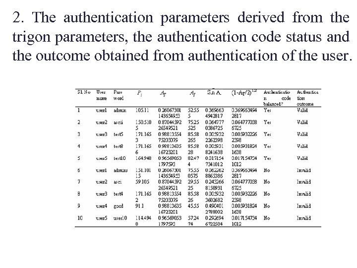 2. The authentication parameters derived from the trigon parameters, the authentication code status and