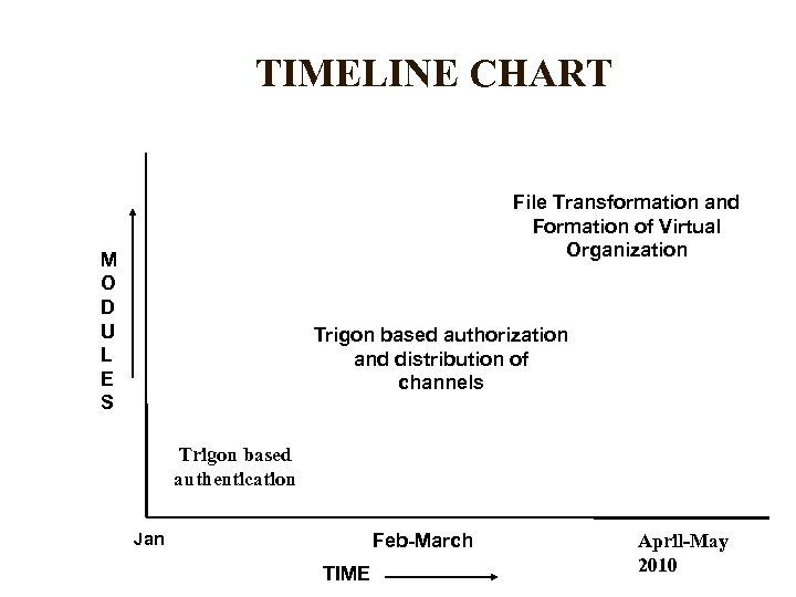 TIMELINE CHART File Transformation and Formation of Virtual Organization M O D U L