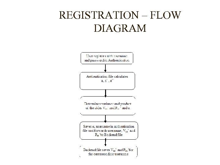 REGISTRATION – FLOW DIAGRAM