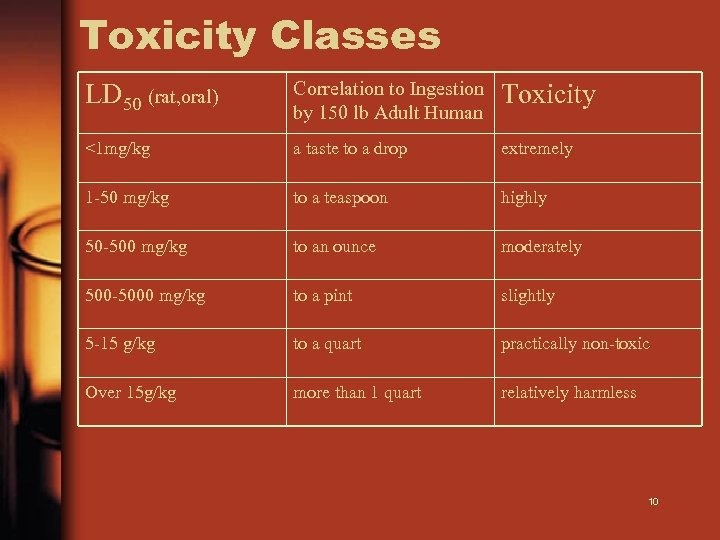 Toxicity Classes LD 50 (rat, oral) Correlation to Ingestion by 150 lb Adult Human