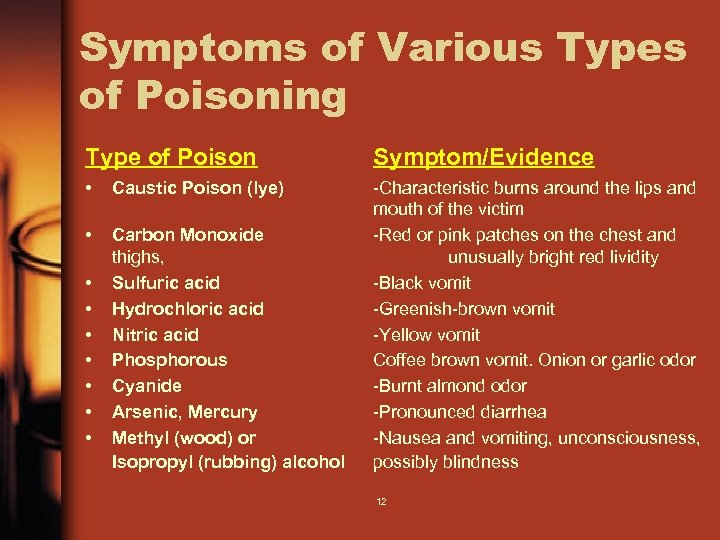 Symptoms of Various Types of Poisoning Type of Poison Symptom/Evidence • Caustic Poison (lye)