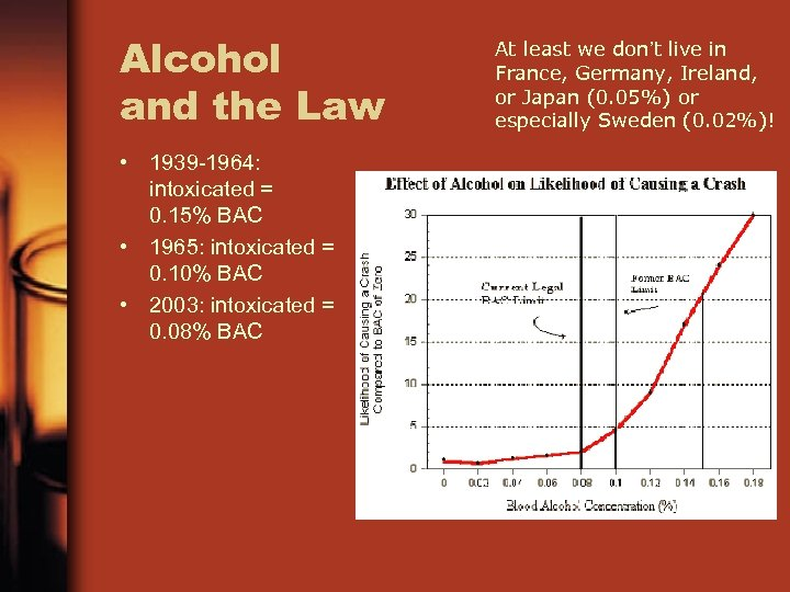 Alcohol and the Law • 1939 -1964: intoxicated = 0. 15% BAC • 1965: