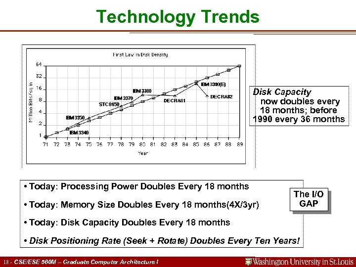 Technology Trends Disk Capacity now doubles every 18 months; before 1990 every 36 months