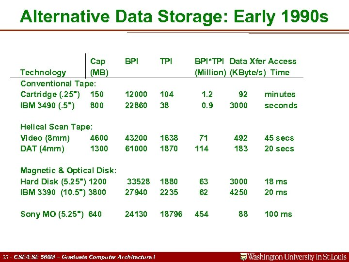 Alternative Data Storage: Early 1990 s Cap Technology (MB) Conventional Tape: Cartridge (. 25