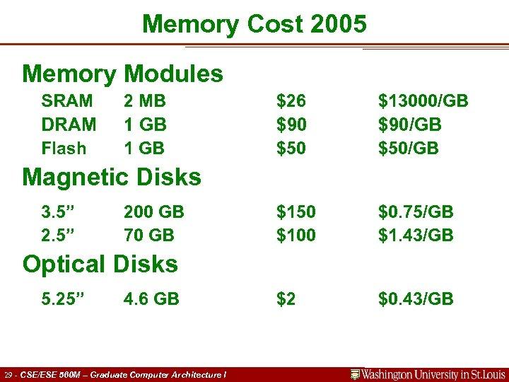 Memory Cost 2005 Memory Modules SRAM DRAM Flash 2 MB 1 GB $26 $90