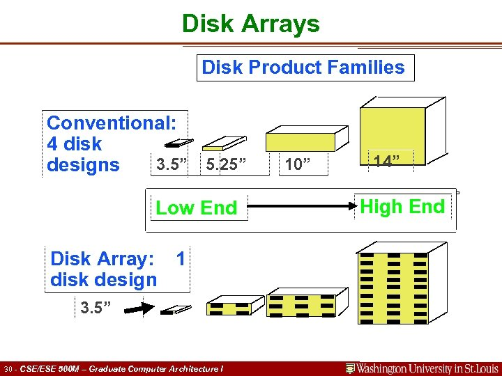 """Disk Arrays Disk Product Families Conventional: 4 disk 3. 5"""" 5. 25"""" 10"""" designs"""