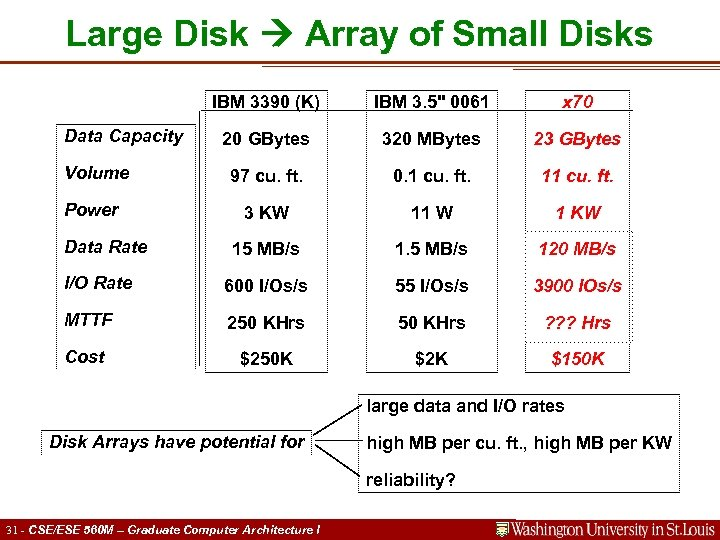 Large Disk Array of Small Disks IBM 3390 (K) IBM 3. 5