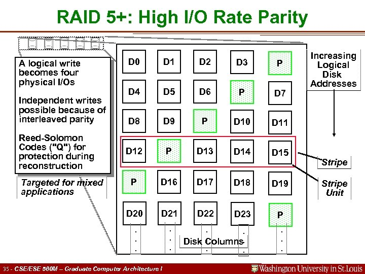 RAID 5+: High I/O Rate Parity A logical write becomes four physical I/Os Independent