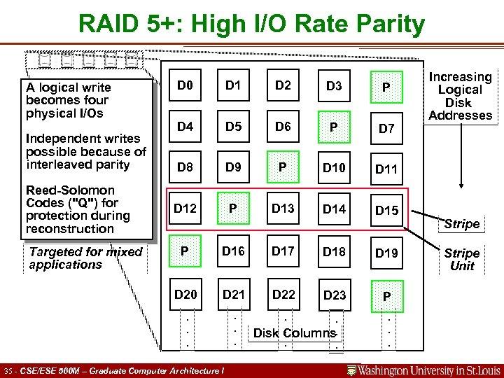 RAID 5+: High I/O Rate Parity A logical write becomes four physical I/Os Independent