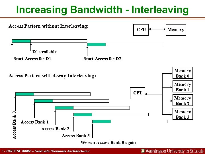 Increasing Bandwidth - Interleaving Access Pattern without Interleaving: D 1 available Start Access for