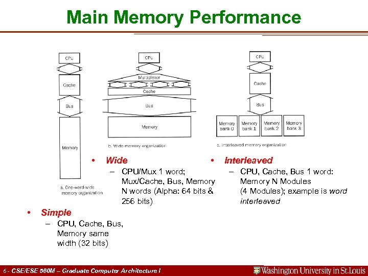 Main Memory Performance • Wide • – CPU/Mux 1 word; Mux/Cache, Bus, Memory N