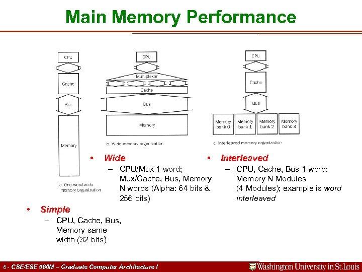 Main Memory Performance • Wide • – CPU/Mux 1 word; Mux/Cache, Bus, Memory N